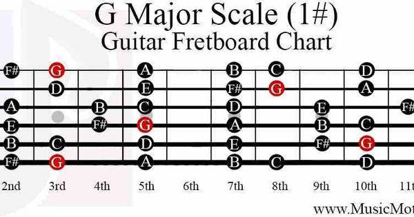 g-major-scale-guitar-fretboard-notes-chart.jpg (1024×395