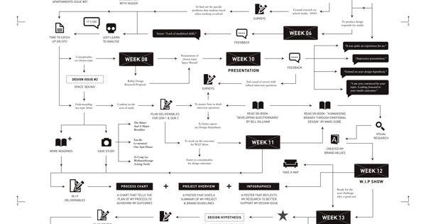 Wonderful • Creative Process Chart by Jooey Lek, via