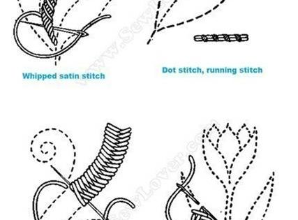 Types of Stitches in Embroidery Types of Stitches in