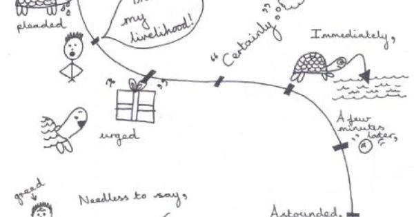 Story map drawn by a pupil of Bankok Patana school to
