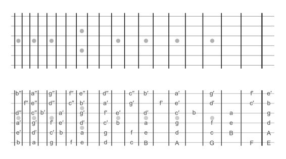 Guitar fretboard chart left-handed with Helmholtz note