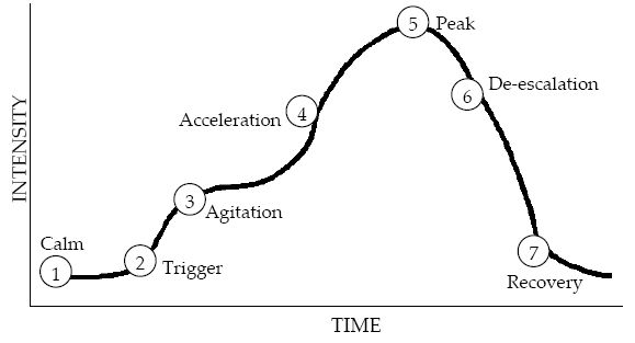 Understanding a student's behavioral escalation cycle and