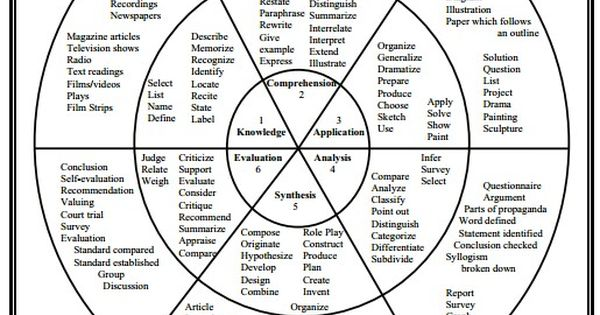 Bloom's Taxonomy Questions and Tasks Wheel- This is