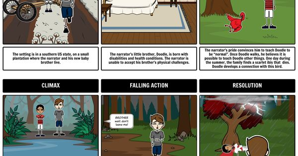 scarlet ibis short story plot diagram meyer snow plow lights wiring using our the teacher guide, your students will learn to pick up key themes ...