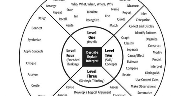 Norman Webb's four Depth of Knowledge (DOK) levels is a
