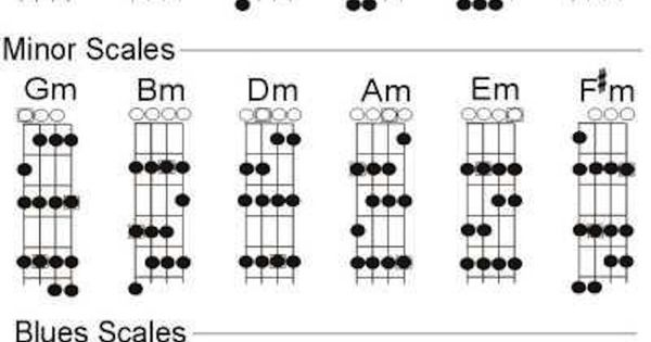 An easy chart of Mandolin Scales drawn on the neck... Very