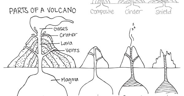 parts of a volcano, classification of volcanoes, types of