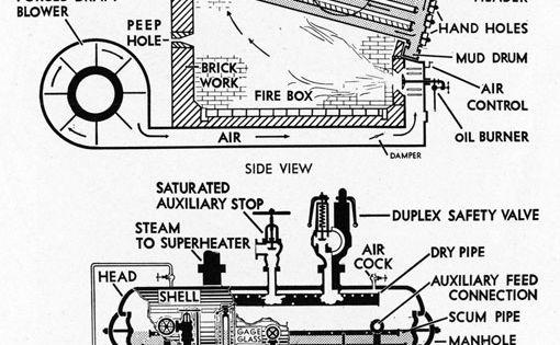 B and W STRAIGHT TUBE, CROSS DRUM WATERTUBE BOILER SIDE