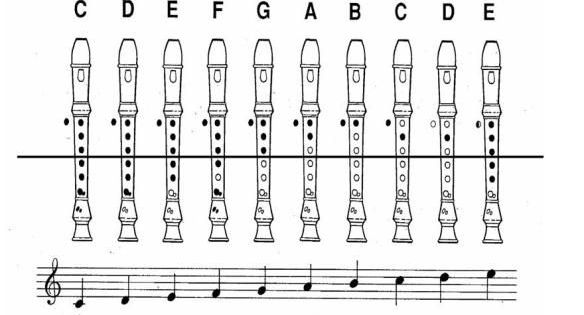 Recorder music, Note and Google search on Pinterest