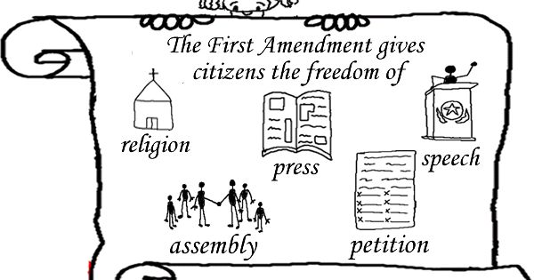 Amendment 1; Freedom of religion, speech, press, assembly