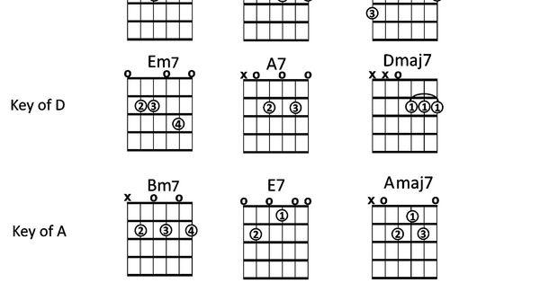 Buy Guitar Chord Progressions: ii V I in Major Keys (Music