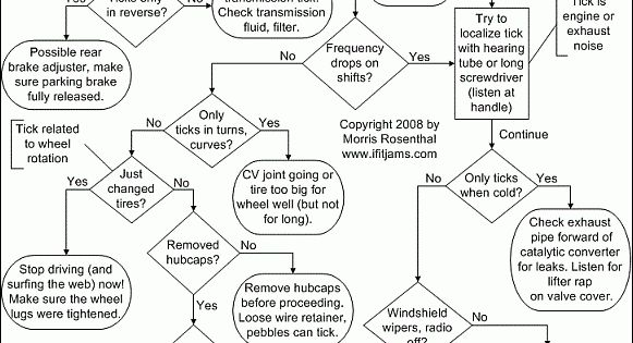 Flow Charts for Troubleshooting car problems-whats-sound