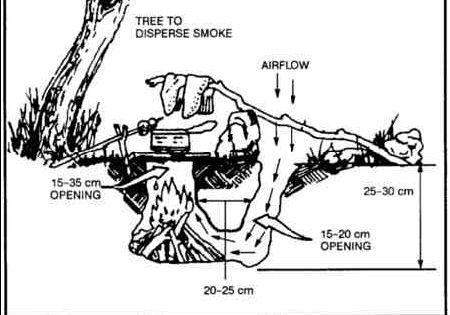 Fire, Starting, Dekota Hole techniques, Special Forces