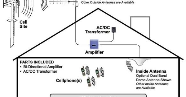 Cellular repeater to send cell reception inside the