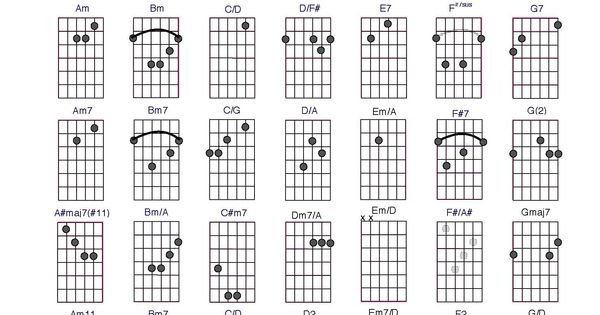 Guitar chord chart for all the important chords you need
