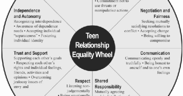 BHR 2- high school- healthy and unhealthy relationships