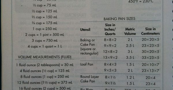 Metric Conversion Chart. Ounces to grams. Ounces to mL