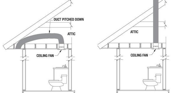 Plan a mechanical exhaust system, vented to the outside