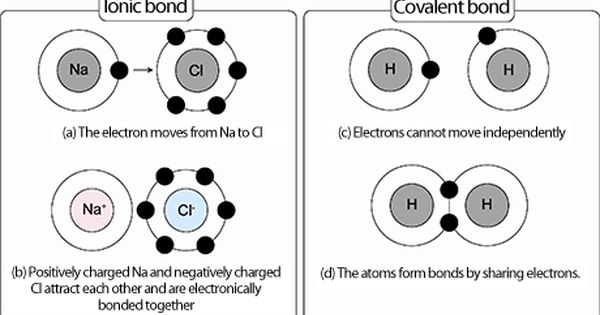 Ionic and Covalent bonding are depicted in the picture