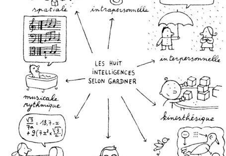 Intelligences Multiples : présentation