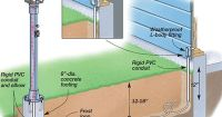 How to Install a Yard Light Post------Electrical Projects ...