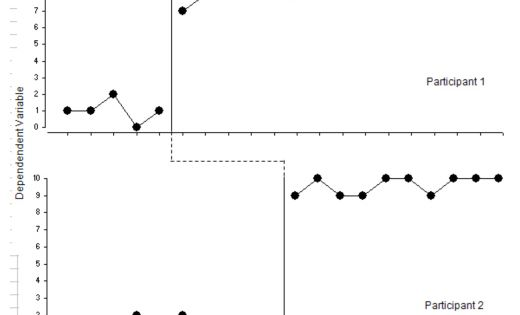 How to Make Graphs For Applied Behavior Analysis Students