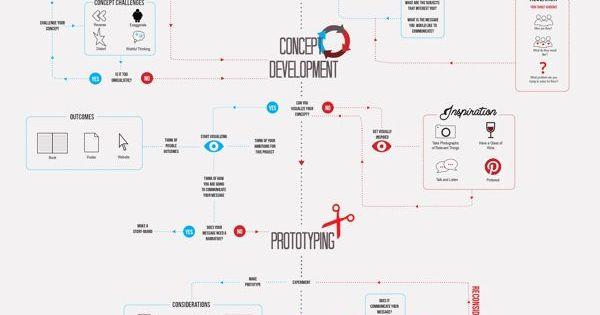 THE DESIGN PROCESS Infographic by Noura Assaf via Behance