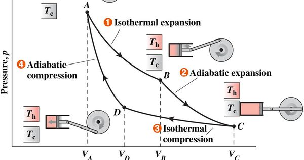 Steam engine (Carnot cycle). Physics reversible process on