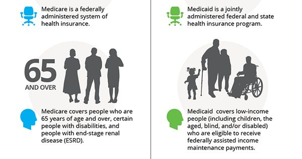 Medicare vs. Medicaid, in case you're a little fuzzy on