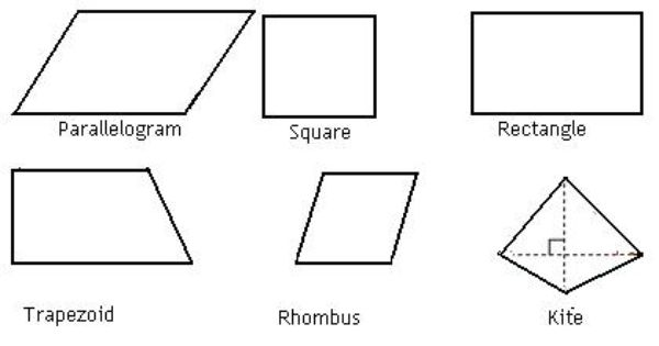 Quadrilateral: in geometry, a plane closed figure formed