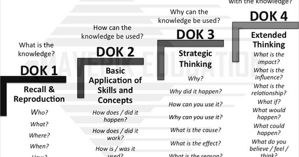 H.O.T. / D.O.K.: Teaching Higher Order Thinking and Depth