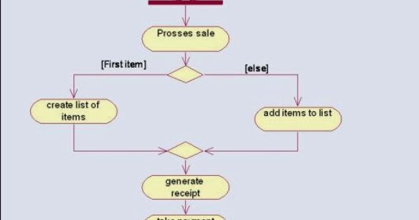 Shopping Cart Use Cases Uml Diagram Shopping Cart Use Cases Uml State