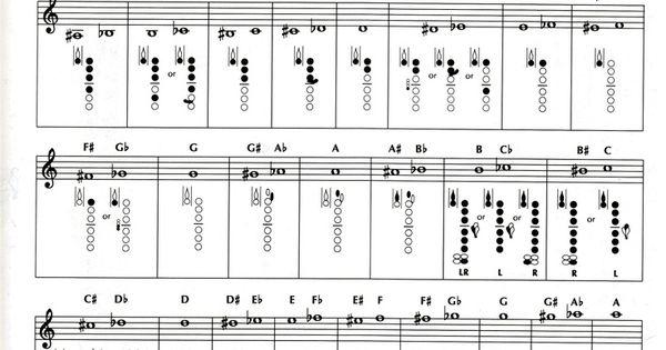 photograph regarding Clarinet Finger Chart for Beginners Printable named B Flat Clarinet Fingering Chart - Otvod