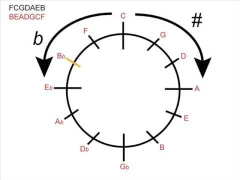 28 best images about MUSIC CIRCLE OF FIFTHS on Pinterest