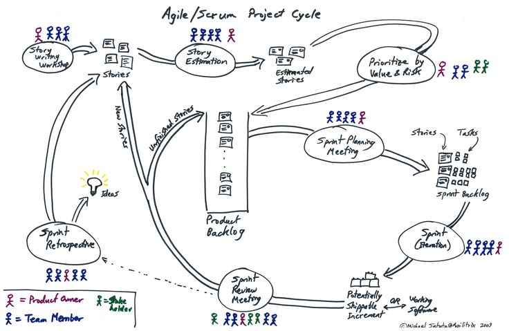 121 best Agile, Lean and Adaptive Marketing Frameworks