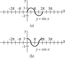 165 best images about Pre Calculus on Pinterest