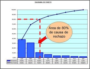 Diagrama de Pareto  Análisis de causas de rechazo de