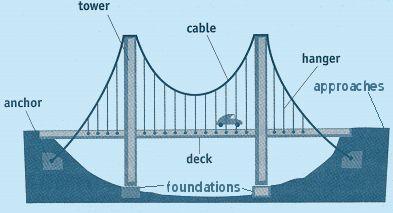 17 Best images about bridges on Pinterest  Popsicle stick