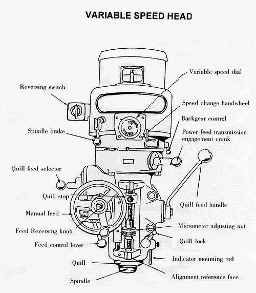 25+ Best Ideas about Used Milling Machine on Pinterest