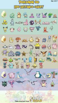 17 Best ideas about Pokemon Egg Hatching on Pinterest ...