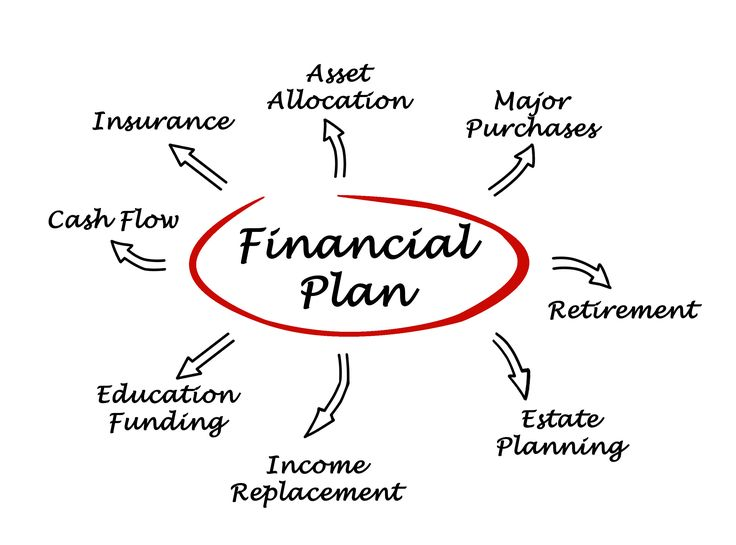 1000+ ideas about Financial Planning on Pinterest