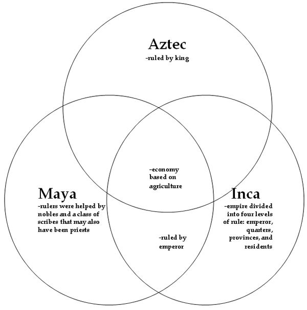 Comparison of three civilizations: Maya, Inca, and Aztecs