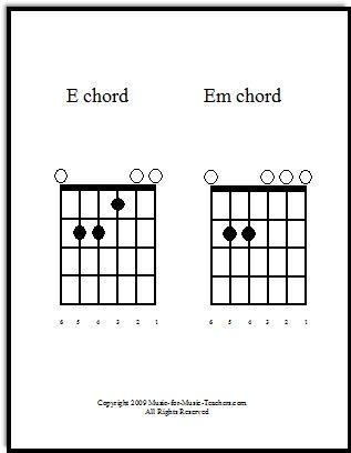 17 Best ideas about Guitar Chords Beginner on Pinterest