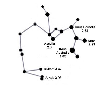 25+ Best Ideas about Sagittarius Constellation on