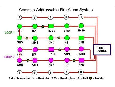 addressable fire alarm control panel wiring diagram sony cdx gt640ui system esser software