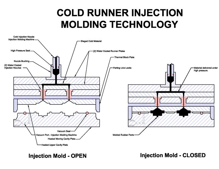 injection mold diagram injection moulding of plastics