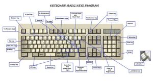 Funny Faces With Keyboard Symbols How To Make Shapes Symbols Using A | Technical | Pinterest