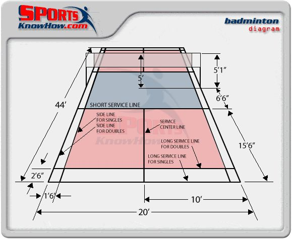 beach volleyball court diagram aem wideband wiring air fuel gauge and badminton dimension diagrams, size, measurements - sportsknowhow.com | did you ...