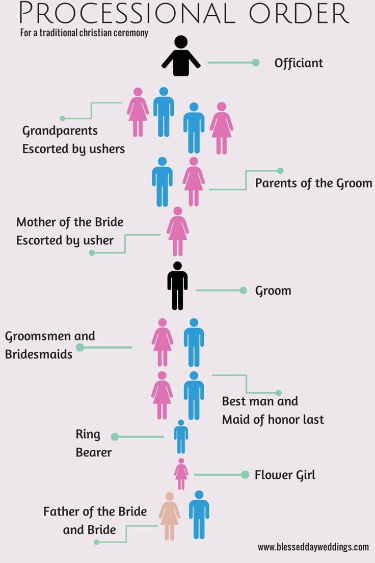 Meer dan 1000 ideen over Wedding Processional Order op