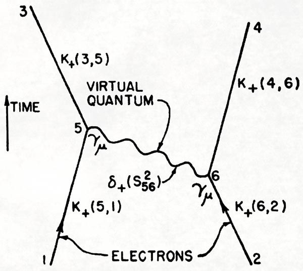 25+ best ideas about Feynman diagram on Pinterest